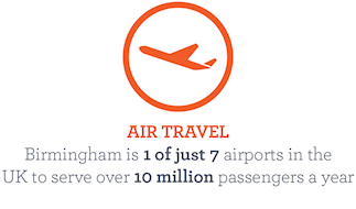 Birmingham is 1 of 7 airports int he UK to serve over 10 million passengers a year