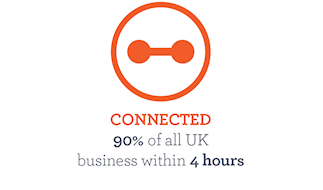 90% of all UK business within 4 hours
