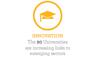 The 20 Universities are increasing links to emerging sectors