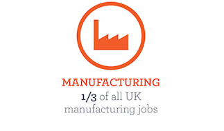 1/3 of all UK manufacturing jobs